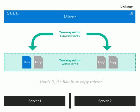 Datenverteilung bei einem Nested two-way Mirror Volume  Quelle: MSFT