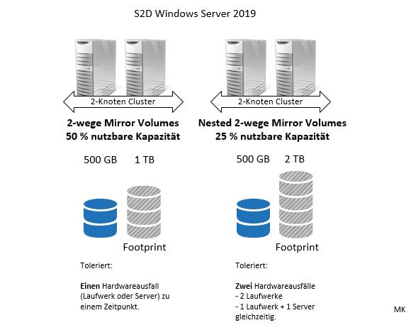 Vergleich der Netto-Kapazitäten für 2-Wege Mirror Volumes