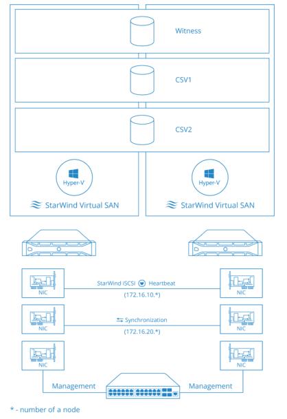 Beispiel für eine VSAN Konfiguration im 2-Knoten Layout mit Hyper-V