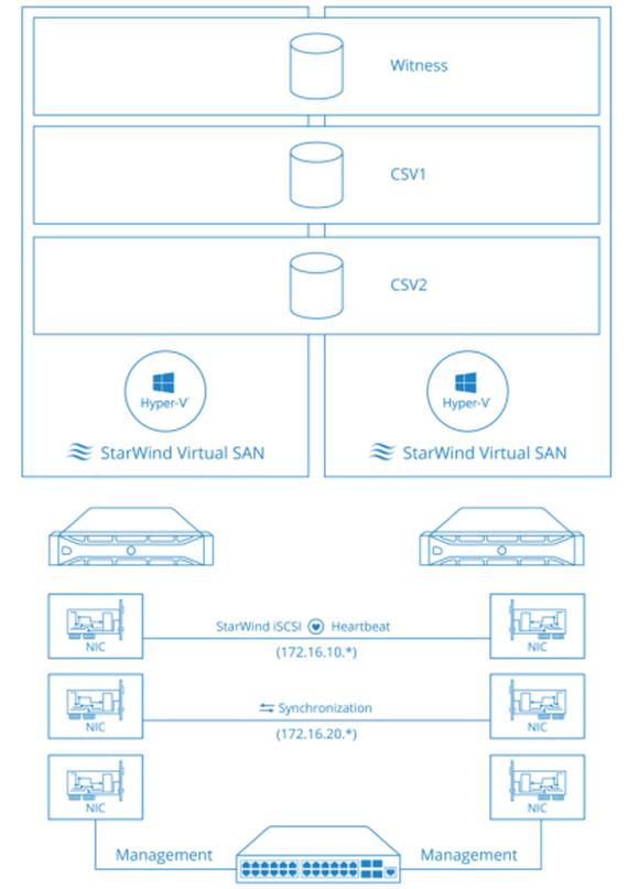 Beispiel-Konfiguration mit zwei Cluster Shared Volumes über zwei Knoten. Quelle: StarWind