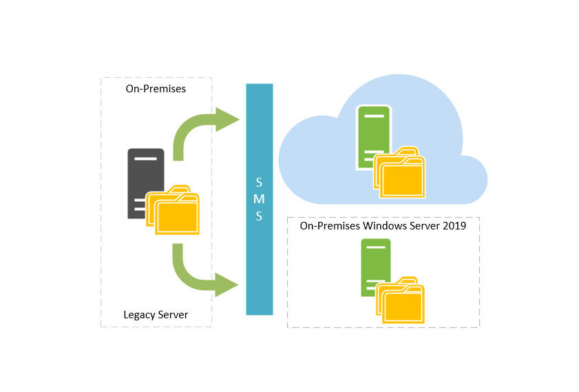 File-Server mit dem Storage Migration Service auf Server 2019