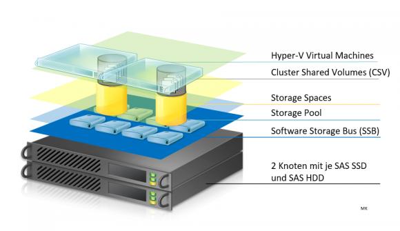 Hyper-converged Stack über zwei Hosts