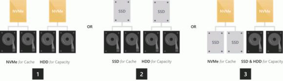 Hybrid-Konfiguration für das Caching und die Kapazität, Quelle: MSFT