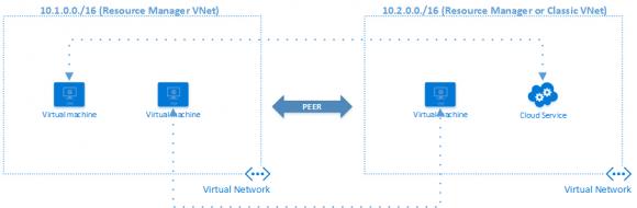 Ein ARM-basiertes VNet kann die Domänendienste des Classic VNet über Peering nutzen.