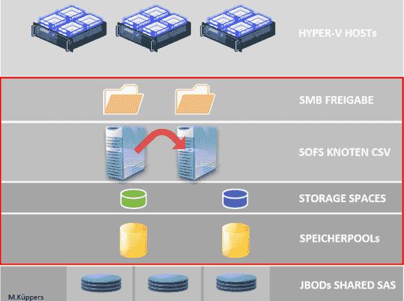 Schematische Darstellung einer Infrastruktur auf Basis eines 2-Knoten Scale-out File-Server