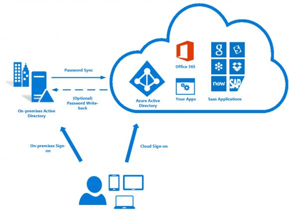 Single-Sign-on mit Azure AD und Windows Server Active Directory.