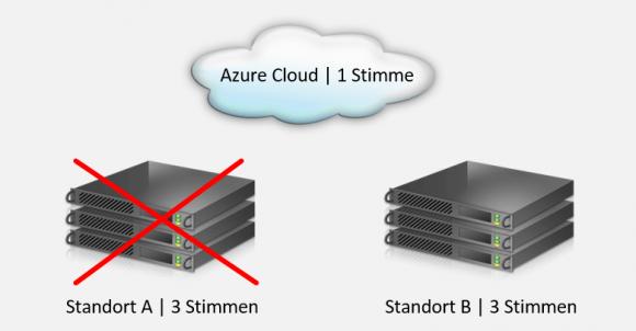 Durch einen Zeugen in der Cloud wird die unnötige Abschaltung eines Standorts in einem Stretched Cluster verhindert.