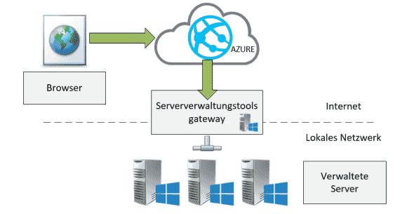 Das Gateway ermöglicht die Kommunikation zwischen Azure und On-Prem-Infrastruktur.
