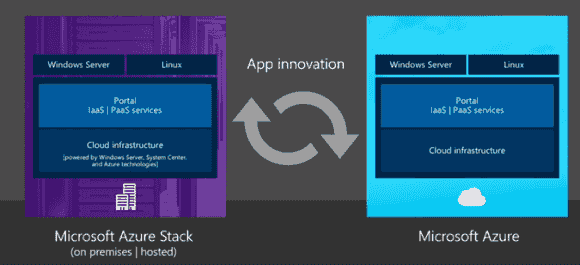 Azure Stack beruht auf der gleichen Technologie wie Microsofts öffentliche Cloud.