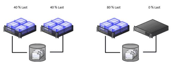 Beispiel-Cluster mit 2 Knoten, links aktiv/aktiv und rechts aktiv/passiv.