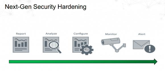 Im Unterschied zum klassischen Hardening-Prozess nimmt Next-Gen auch das Monitoring und Alerting wahr.