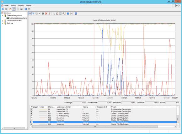 Monitoring der Cluster Shared Volumes