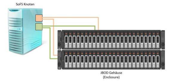SAS-Verbindungen in einer Beispielkonfiguration mit 2 JBODs und einem SoFS-Knoten