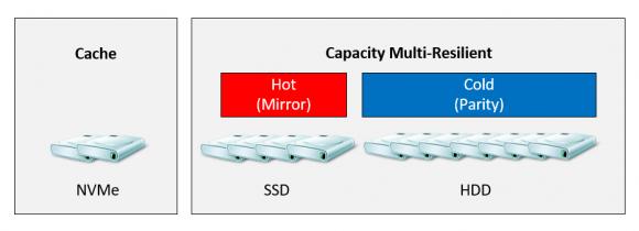 Storage Spaces Direct mit 3 verschiedenen physikalischen Speichermedien