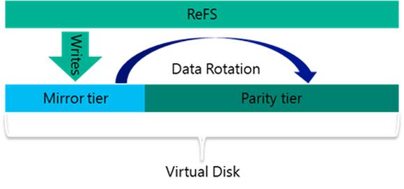 Virtual Disk mit zwei Tiers, Quelle: Microsoft