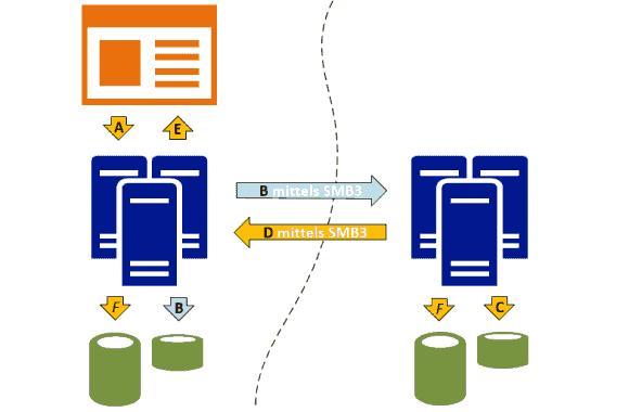 Ablauf einer synchronen Storage-Replikation