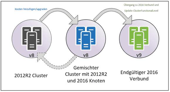 Migrationszustände beim Cluster OS Rolling Upgrade