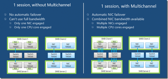 Vergleich: Links ohne und rechts mit Support für SMB-Multichannel.