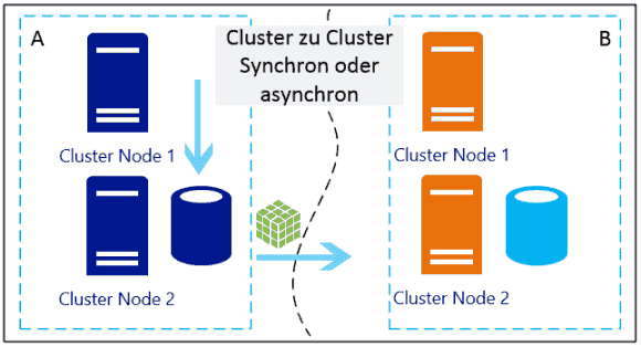 Anwendungsfall Cluster to Cluster