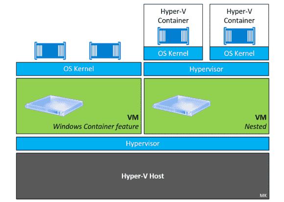 Container in einer virtuellen Maschine versus noch stärker isoliertere Hyper-V-Container.