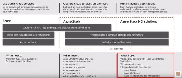 Azure Stack HCI mit Verbindung in die Azure Public-Cloud Quelle: MSFT