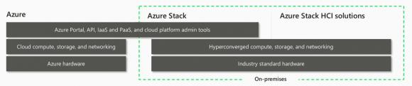 Microsoft versieht sein HCI-Bundle mit einem Azure-Branding. Quelle: MSFT