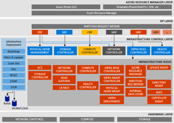 Architektur-Block-Diagramm des Proof of Concept (POC) von Azure Stack. Quelle: Microsoft
