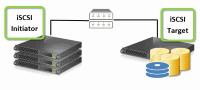 Kommunikation mit iSCSI-Storage