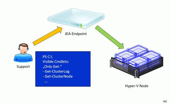 Das Konzept von JEA: die Endpoint-Schnittstellen können von einem dedizierten Server bereitgestellt werden
