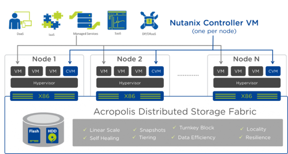 Aufbau und Komponenten von Nutanix Acropolis