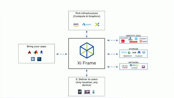 Xi Frame Infrastructure  Quelle: Nutanix