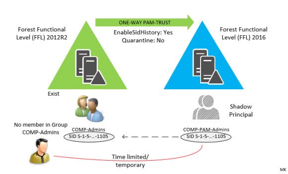 Benutzer erhält temporäre Unternehmens-Zugriffsrechte