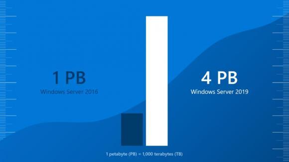 S2D-Pool unter Windows Server 2019 kann bis 4 PB groß werden. Quelle: MSFT