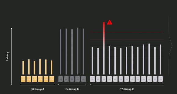 Latenz-Ausreißer pro Laufwerk erkennen. Quelle: MSFT