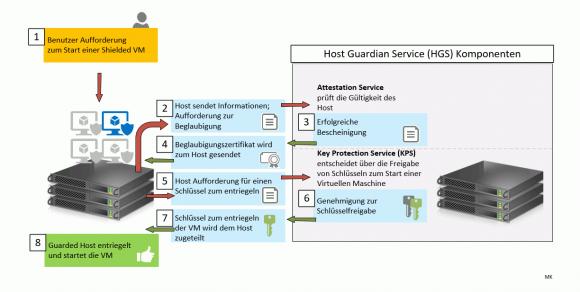 Ablauf einer Attestierung von guarded Hosts und Shielded VMs (Quelle: In Anlehnung an Microsoft)