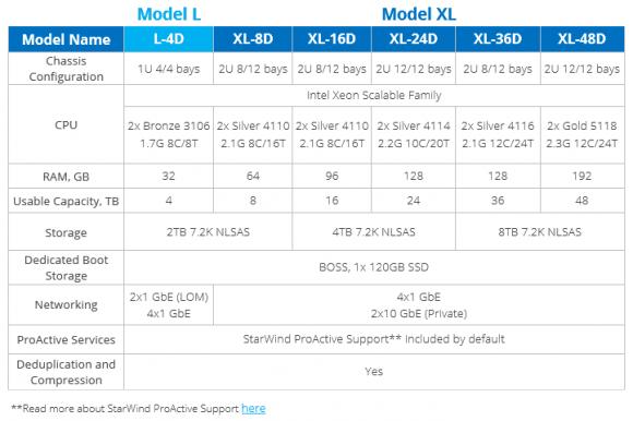 StarWind HCA Models L und XL basierend auf HDD Stand: Mai 2018