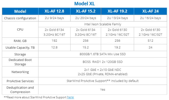 StarWind HCA Models XL basierend auf All-Flash Stand: Mai 2018
