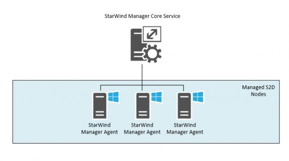 StarWind Manager besteht aus Core- und Agenten-Diensten