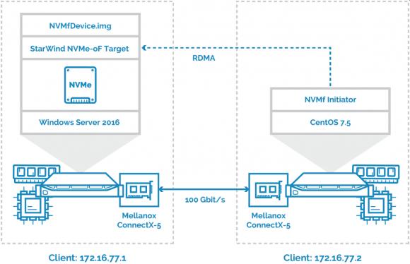 Bereitstellung eines NVMeOF-Targets mit StarWind VSAN, Nutzung durch einen Client unter CentOS. Quelle: StarWind
