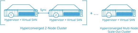 Hyper-V und StarWind Virtual SAN in einer hyperkonvergenten Konfiguration. Quelle: StarWind