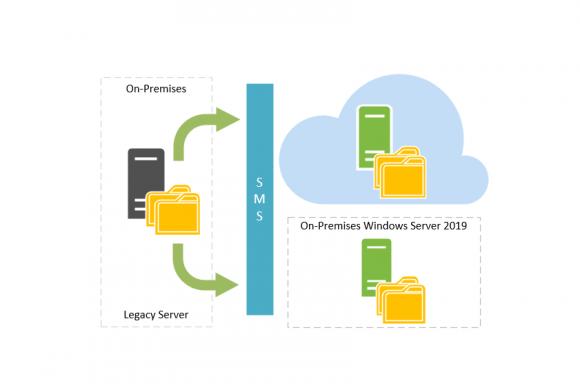 Ablösung von Legacy File-Servern