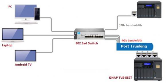 Portbündelung erfordert einen Switch mit Unterstützung für 802.3ad und ein NAS mit mehreren NICs.