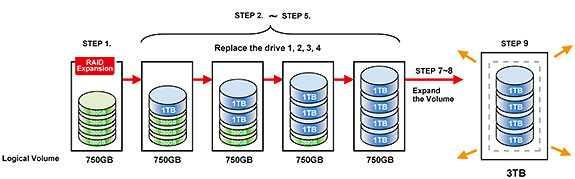 Im ersten Schritt muss auf einen anderen RAID-Level migriert werden, danach erweitert man die Kapazität.