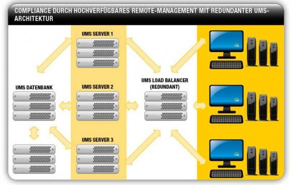 Die High Availability-Erweiterung zur IGEL UMS macht das Remote-Management hochverfügbar.