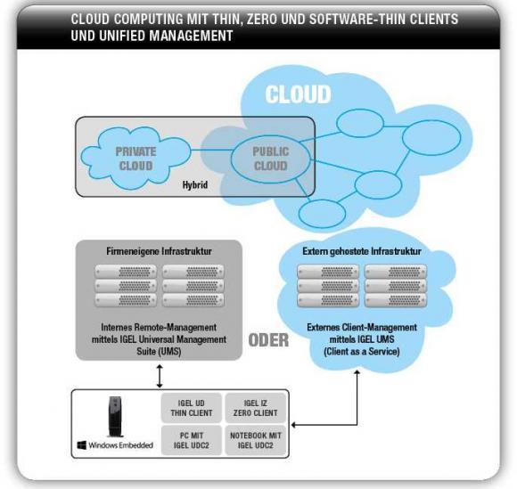 Mit der IGEL UMS lassen sich Thin und Zero Clients mit unterschiedlichen Betriebssystemen remote ausrollen und verwalten.
