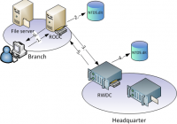 Read-only Domain-Controller (RODC)