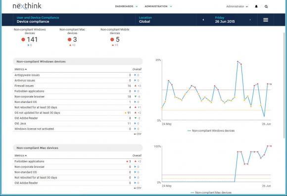 Das Nexthink Portal informiert kontinuierlich über sämtliche Compliance-relevanten Client-Kennzahlen.