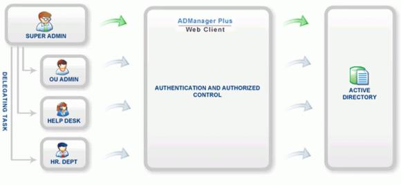 Delegierung der AD-Verwaltung mit ADManager Plus