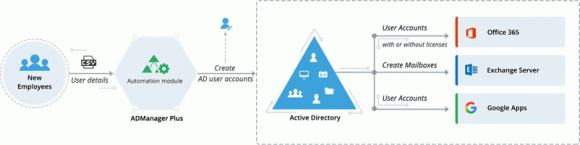 Neues Benutzerkonto im AD erstellen mit ADManager Plus, Postfach in Exchange oder O365 hinzufügen.