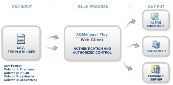 Benutzerkonten mit ADManager Plus durch Massenimport aus CSV-Datei anlegen